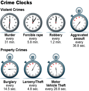 Staggering Crime Clock of Violent Crimes and Property Crimes